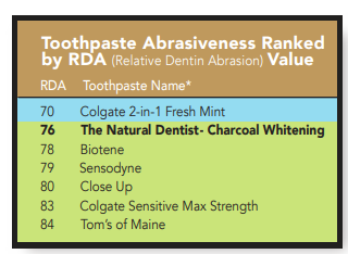Is Charcoal Toothpaste Safe? |
