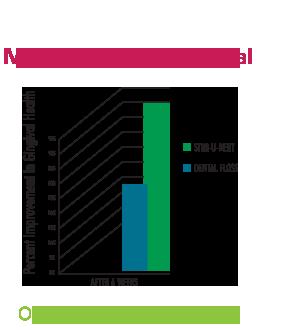 gráfico de barras que muestra cómo los removedores stim-u-dent naturales ayudan a mejorar las encías hinchadas y sangrantes mejor que usar hilo dental solo
